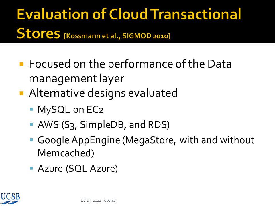 Evaluation of Cloud Transactional Stores [Kossmann et al
